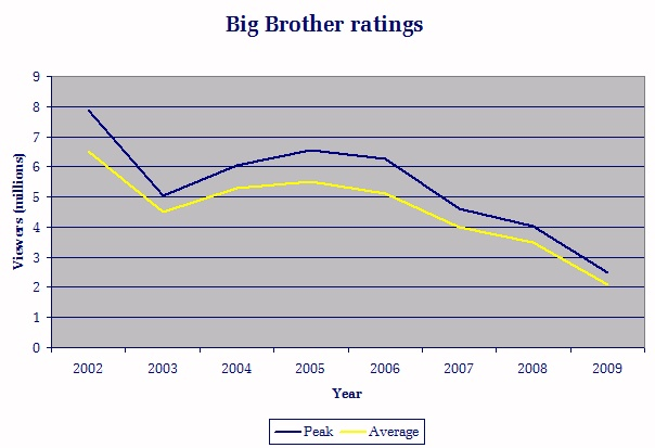 Image:Big Brother ratings.jpg