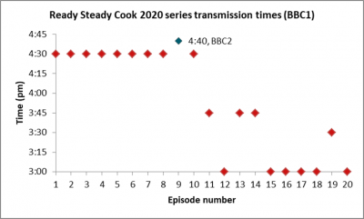 Ready Steady Cook 2020 series transmission times